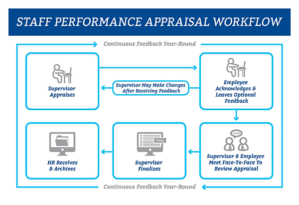Staff Assessment Routing Process